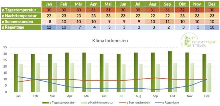Klimatabelle Indonesien