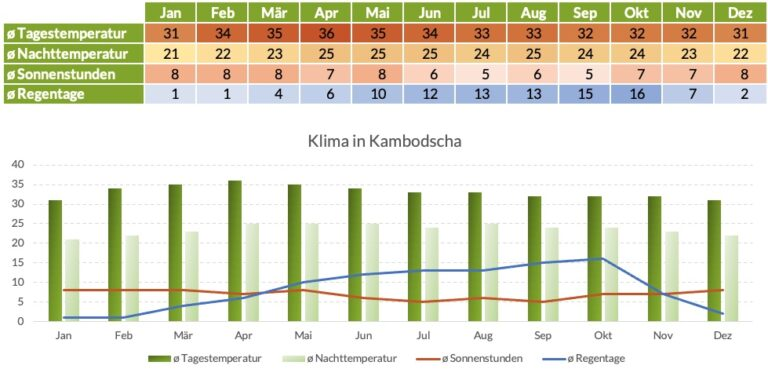Klimatabelle Kambodscha