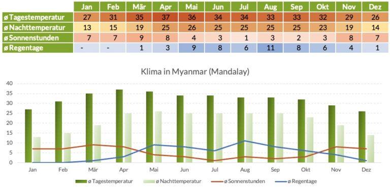 Klimatabelle Myanmar Mandalay