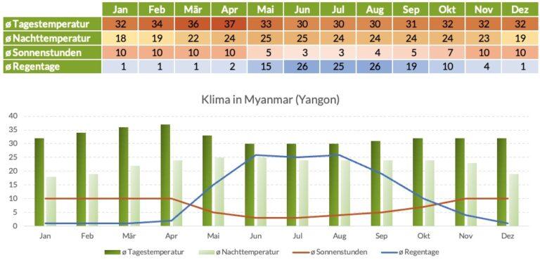 Klimatabelle Myanmar Yangon