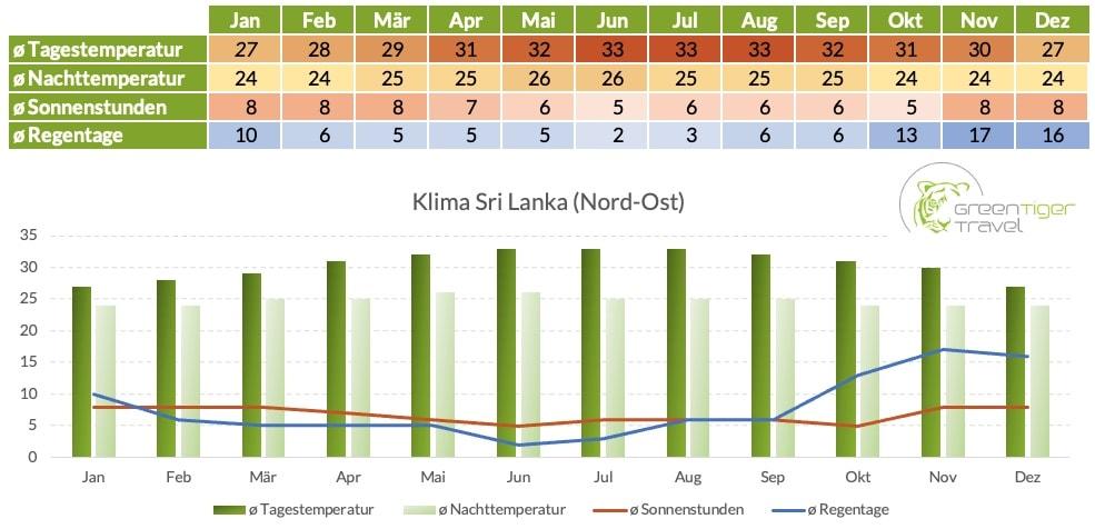Klimatabelle Sri Lanka Nord Ost