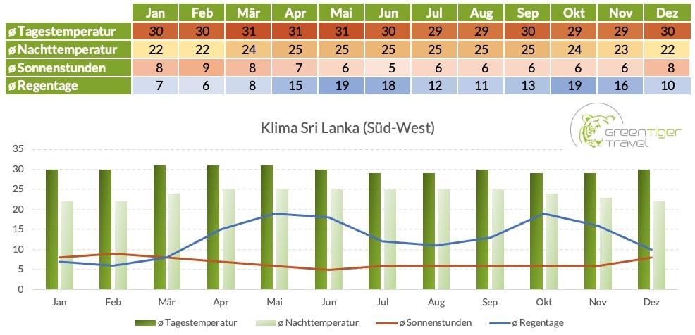Klimatabelle Sri Lanka Sued West